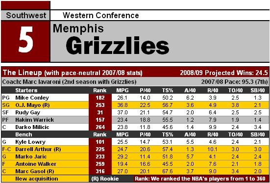 File:NBA09 MEM.jpg