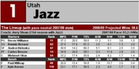 Article:2008-09 NBA Scouting Reports: Northwest