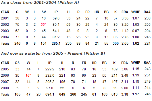 File:Smoltz pitching chart.png