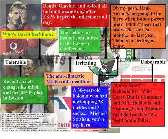File:Sports Tolerability week of 7-30 1.jpeg