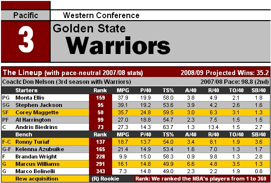 File:NBA09 GSW.jpg
