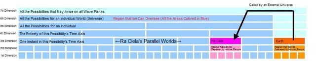 File:Parallel World Diagram.jpg