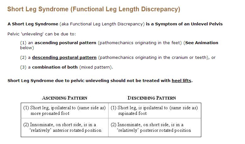 Short Leg Syndrome Intro