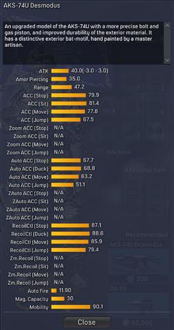 File:AKS-74U Desmodus detailed statistics.png