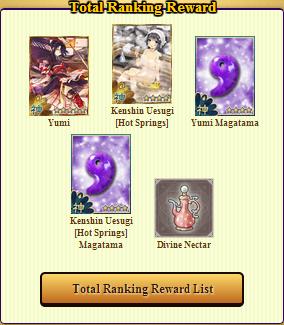 Old Inn Total Ranking