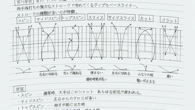 File:S1E9 Eiichiro notes on Miyagawa.png