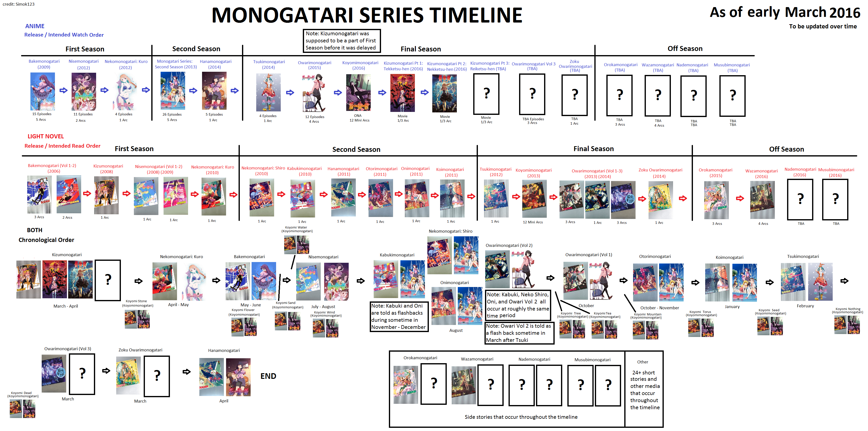 Vignette2wikianocookie Bakemonogatari1645 Images A Ad Timeline March 2016 Revision Latestcb20160406031531