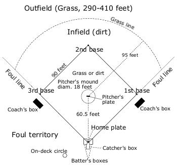 Baseball field   Baseball Wiki   FANDOM powered by Wikia