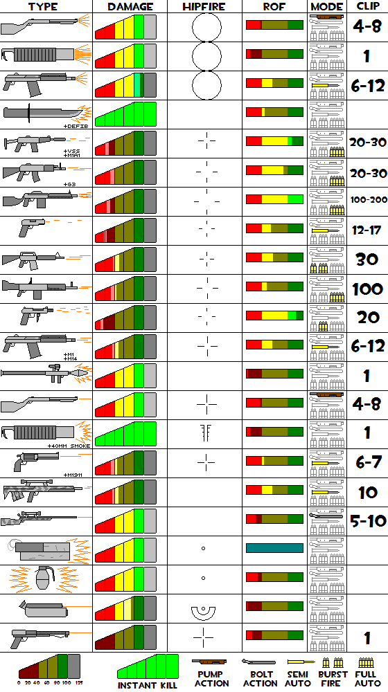 CQC weapon table