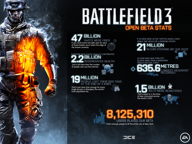 File:BF3 BETA STATS.png