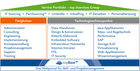 Datei:Topits-Serviceportfolio.jpg