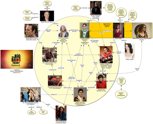 File:Big Bang Theory Network.png