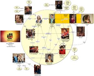 The Big Bang Theory Network