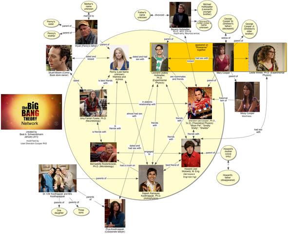 File:The Big Bang Theory Network.png