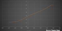 Stats/Tears