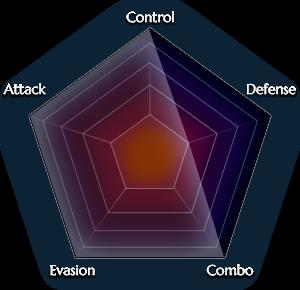 File:Kunoichi-Ninja graph.png