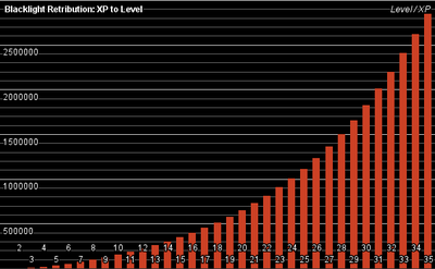Blr-xp-level-2012-08-23