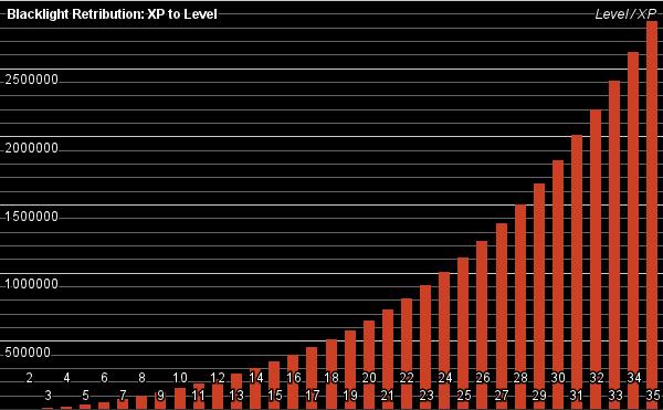 File:Blr-xp-level-2012-08-23.png