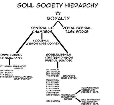 Soulsocietyhierarchy2fy