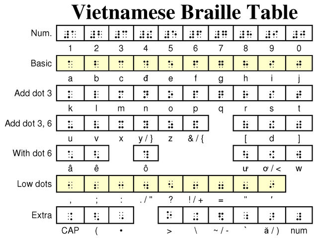 File:Vietnamese Braille table.jpg