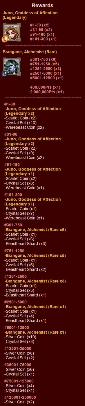 Special Dungeons 32 Rewards