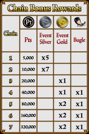 The Sleeping Blades Chain Boss Rewards