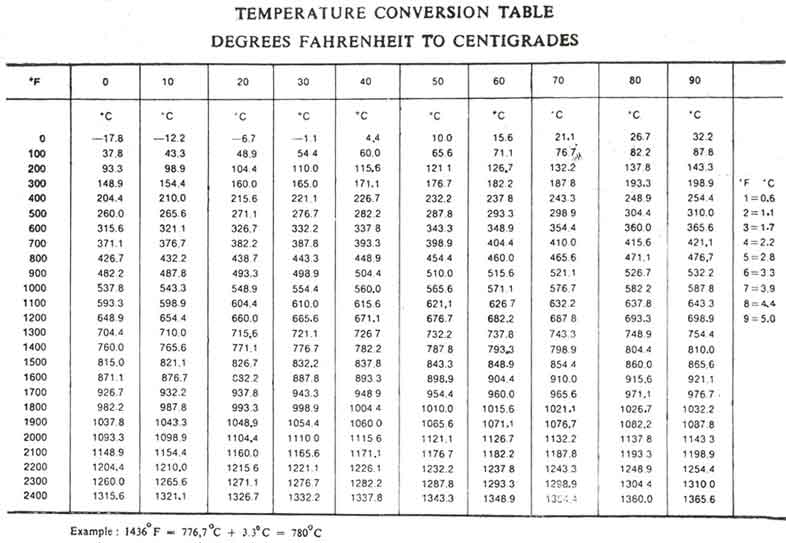 Temperature Conversion | Bmet Wiki | Fandom Powered By Wikia