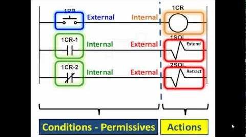 PLC Lecture 01 Pt. 1- Programmable Logic Controller Basics-0