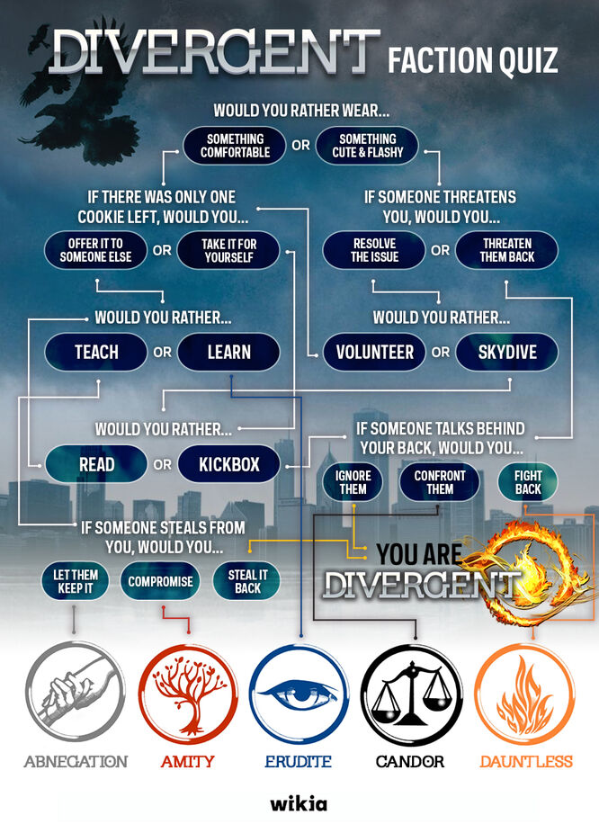 divergentfaction flowchart books hub fandom powered