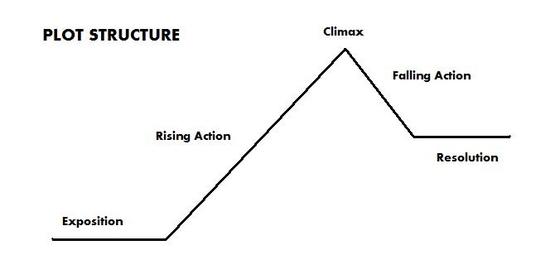 File:Simple-plot-structure.jpg