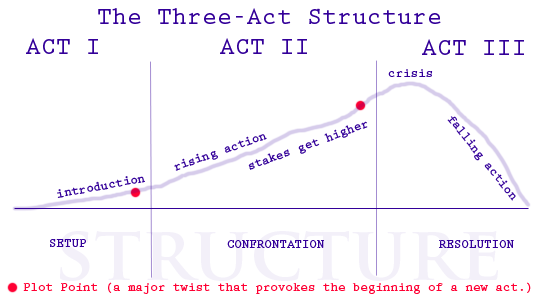 File:3-act.png