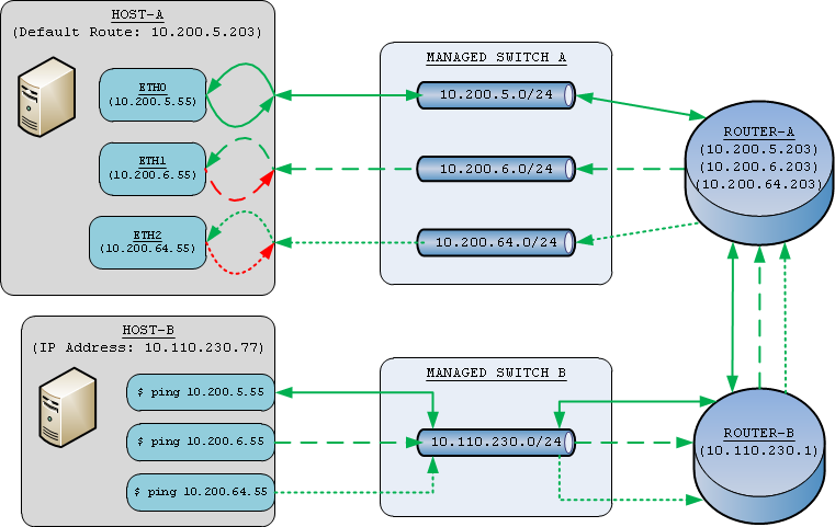 Routing multiple interfaces with single gateway before