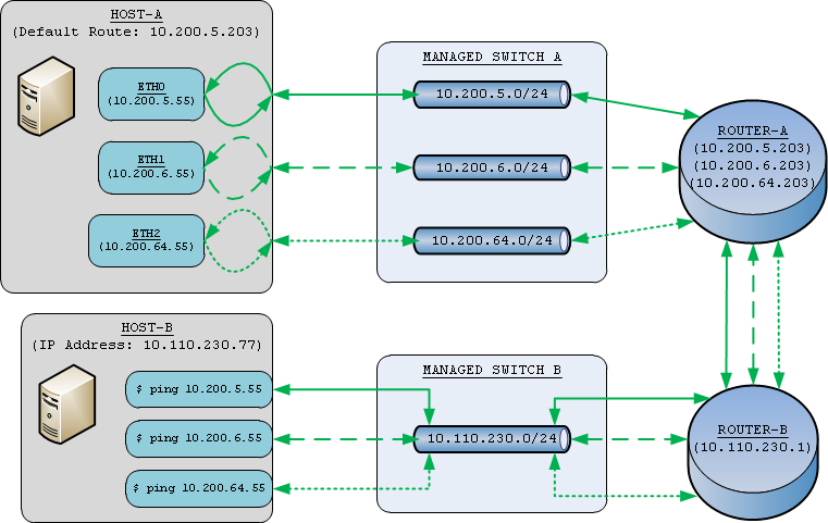 Routing multiple interfaces with single gateway after