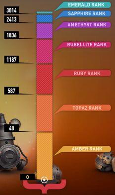 Gem ranks 20130623