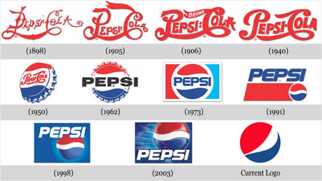 File:Pepsi-logo-evolution.jpg
