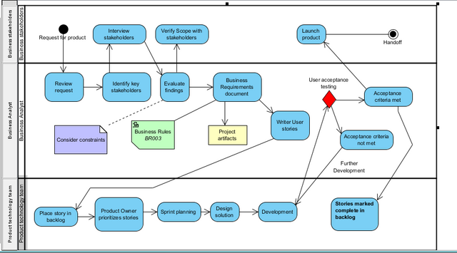 File:Activity diagram in UML notation.png
