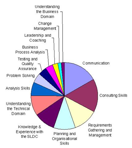File:Skills1.png