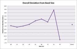 Band stretchiness deviation