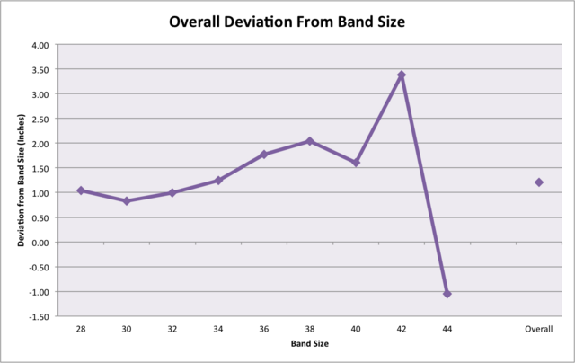 File:Band stretchiness deviation.png