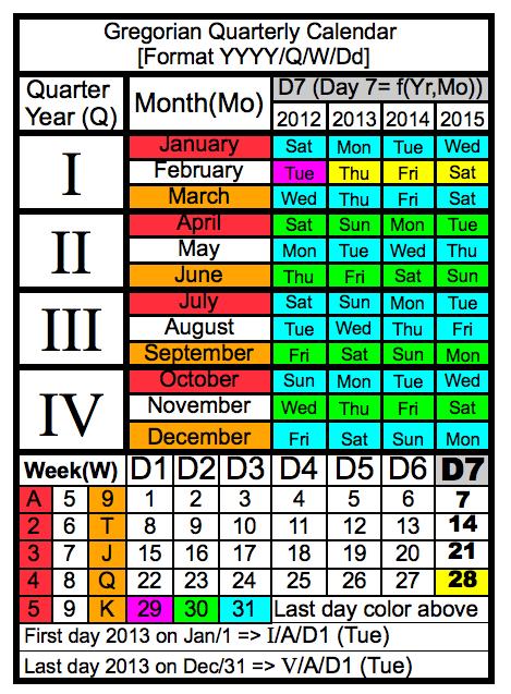 Gregorian Quarterly Calendar 2013-11-18