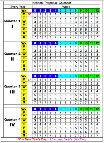 File:National Perpetual Calendar 2014-05-14.png