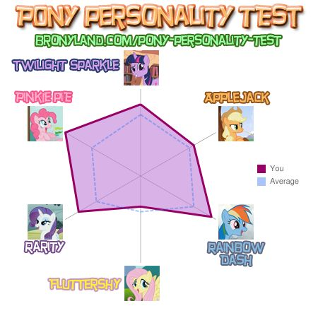File:Pony Personality Test-Pwnz0r102.jpg
