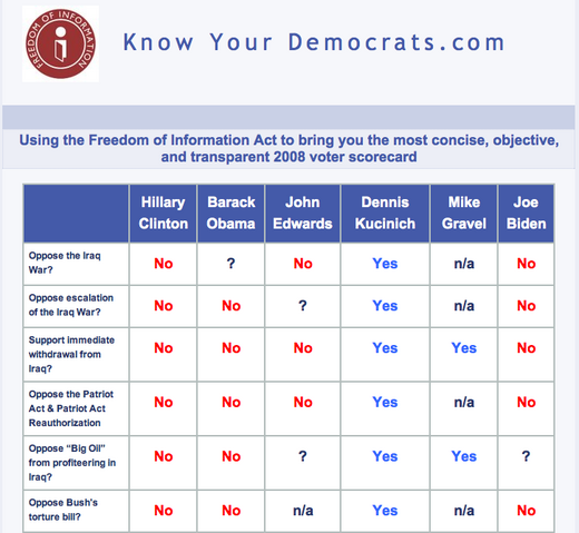 File:KnowYourDemocrats.png