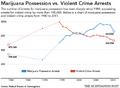 USA. Marijuana possession versus violent crime arrests.png