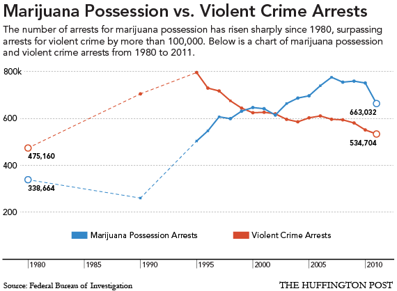 File:USA. Marijuana possession versus violent crime arrests.png