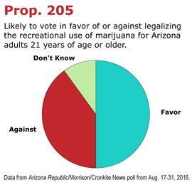 Arizona Prop 205 for marijuana legalization. 2016 vote