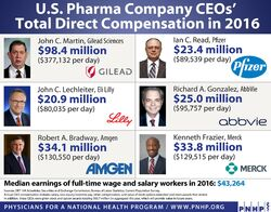 Big Pharma CEO pay versus median income. PNHP