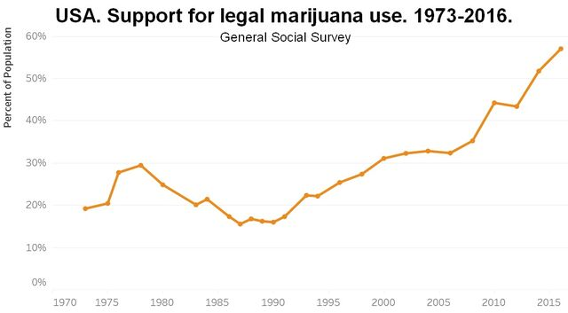 File:Support for legal marijuana use in USA. 1973-2016 by General Social Survey.jpg