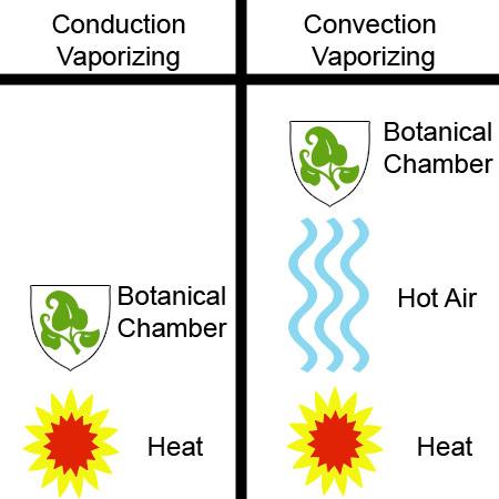 File:Convection Vaporizers, Conduction Vaporizers.jpg