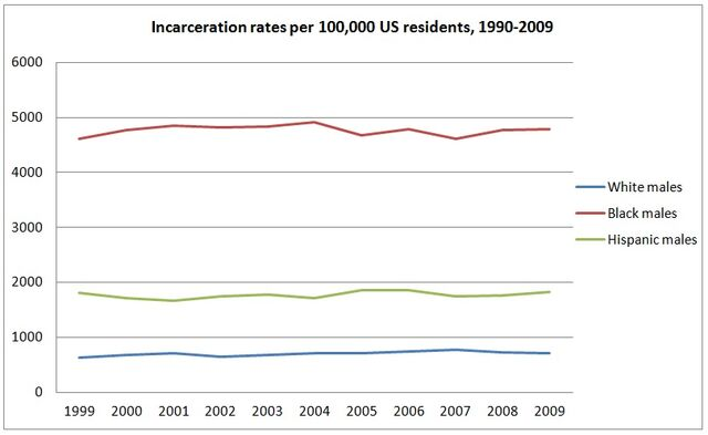 File:US timeline of adult male incarceration rates by race and ethnicity.jpg